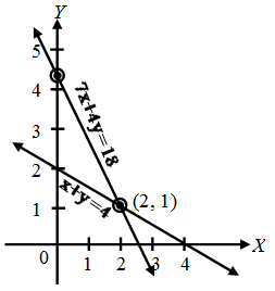 graphical-method-2.png